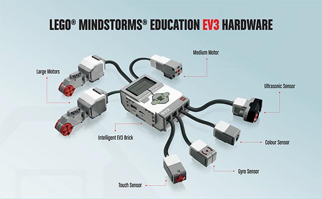 Οδηγός εύκολης χρήσης του LEGO Mindstorms Education EV3